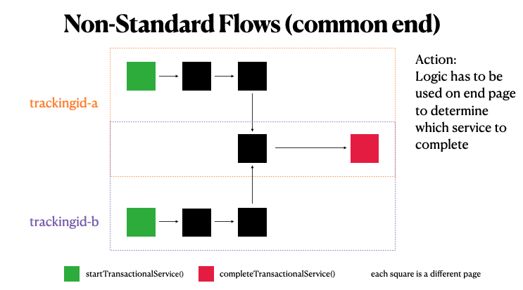 Non-Standard Flow - Different Starts but Common End Page